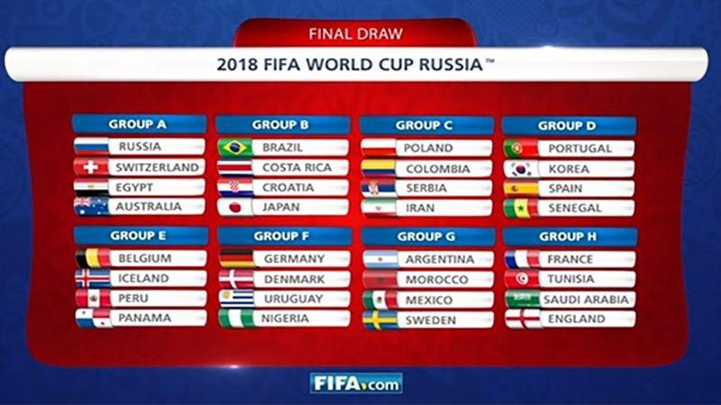 Coupe du monde 2018 russie groupes